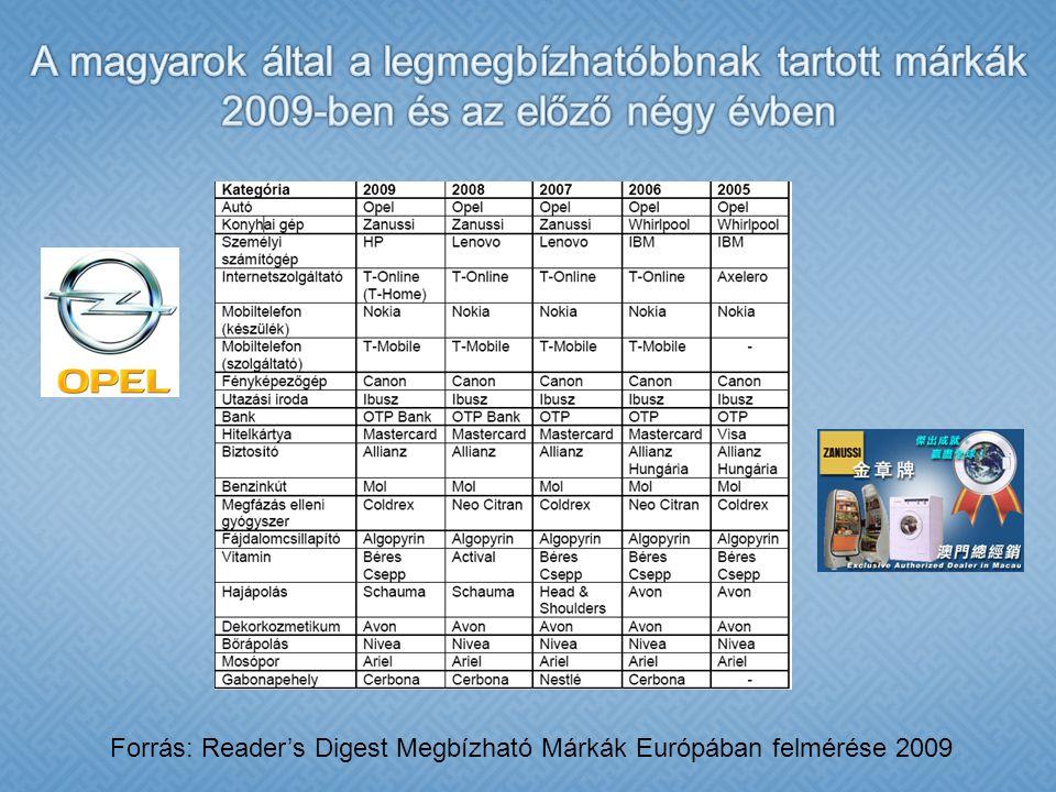 A magyarok által a legmegbízhatóbbnak tartott márkák 2009-ben és az előző négy évben