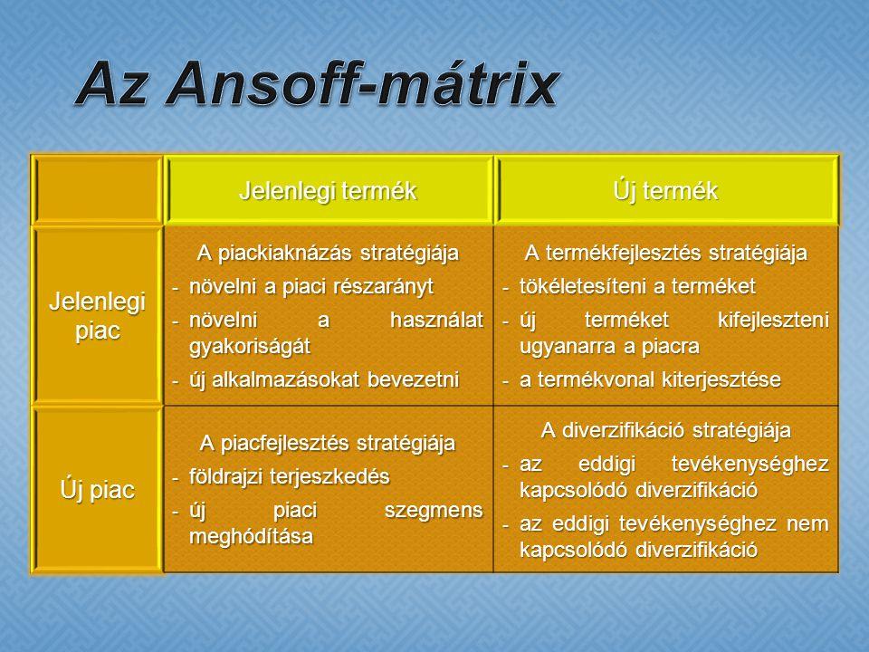 Az Ansoff-mátrix Jelenlegi termék Új termék Jelenlegi piac Új piac