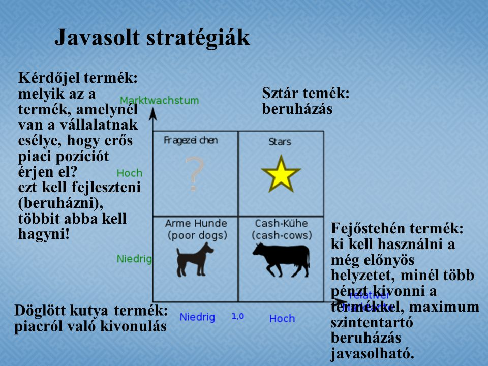 Javasolt stratégiák Kérdőjel termék: