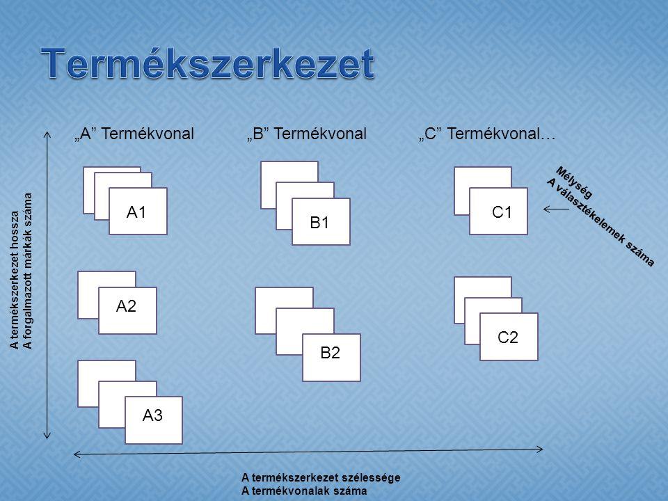 """Termékszerkezet """"A Termékvonal """"B Termékvonal """"C Termékvonal…"""