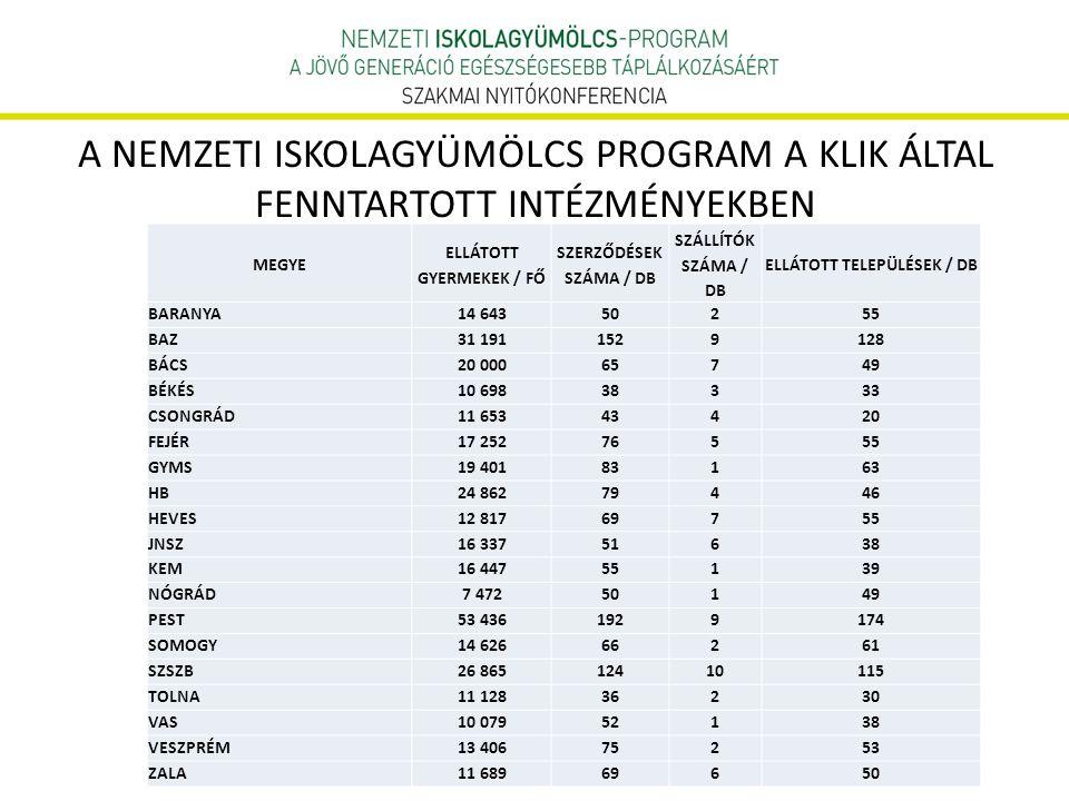 ELLÁTOTT GYERMEKEK / FŐ ELLÁTOTT TELEPÜLÉSEK / DB
