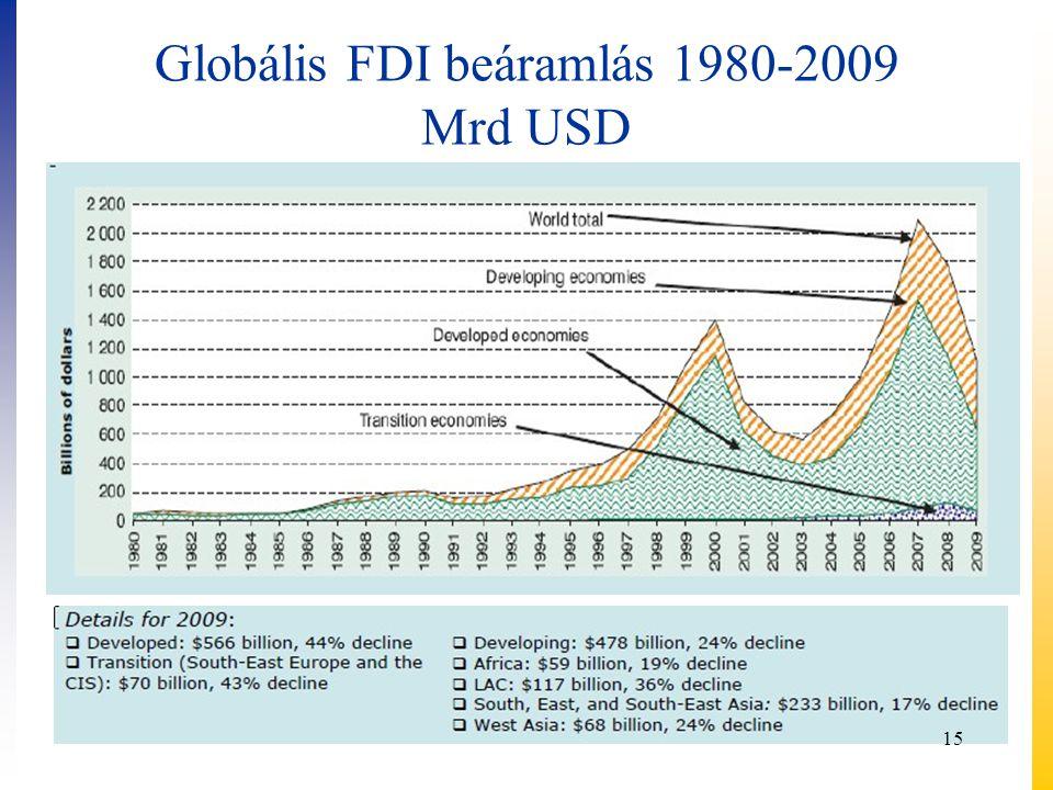 Globális FDI beáramlás 1980-2009