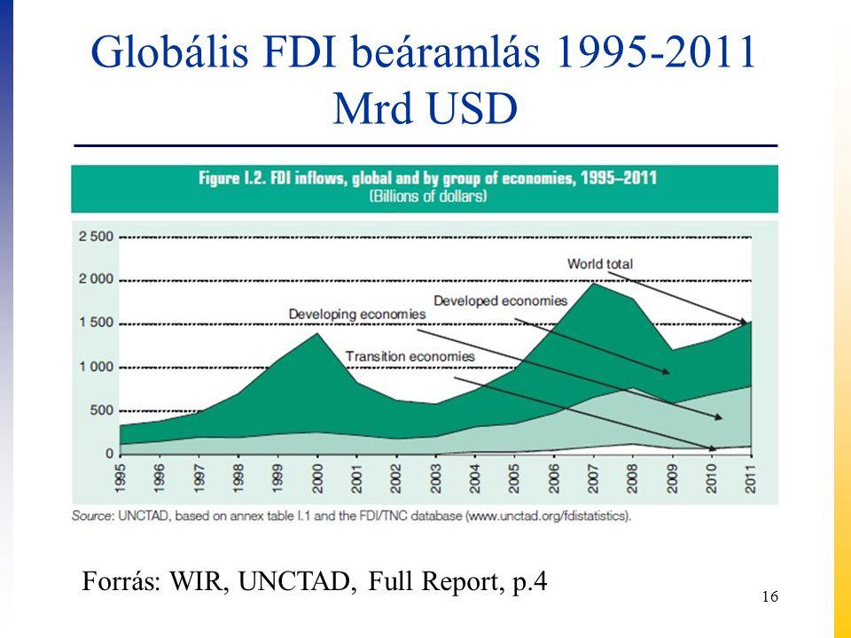 Globális FDI beáramlás 1995-2011 Mrd USD