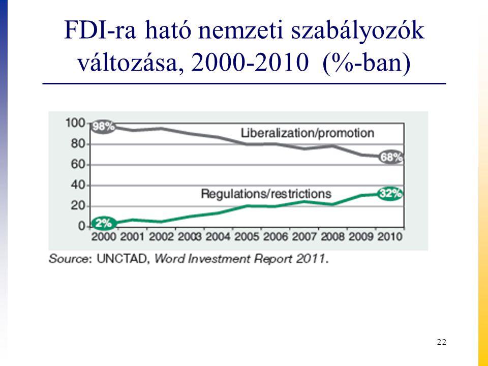 FDI-ra ható nemzeti szabályozók változása, 2000-2010 (%-ban)
