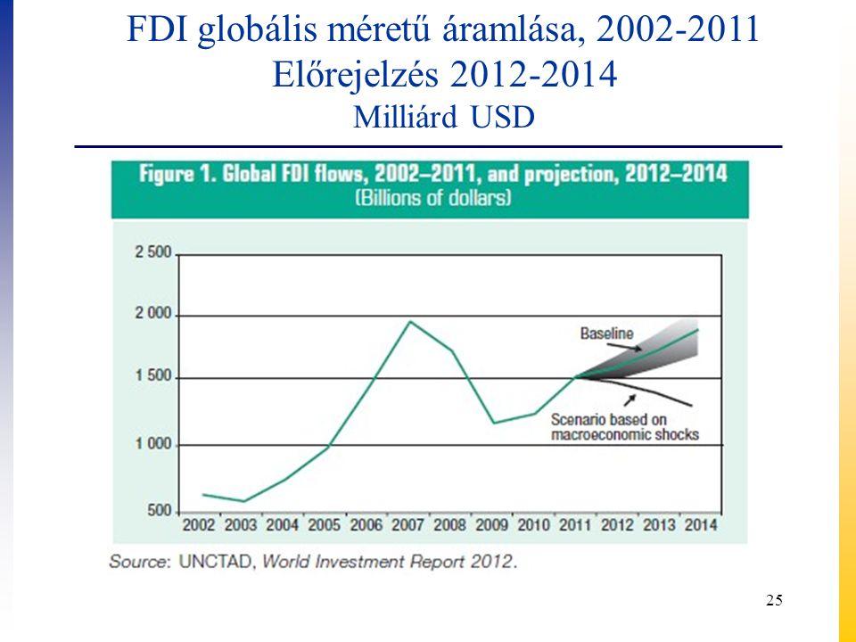 FDI globális méretű áramlása, 2002-2011
