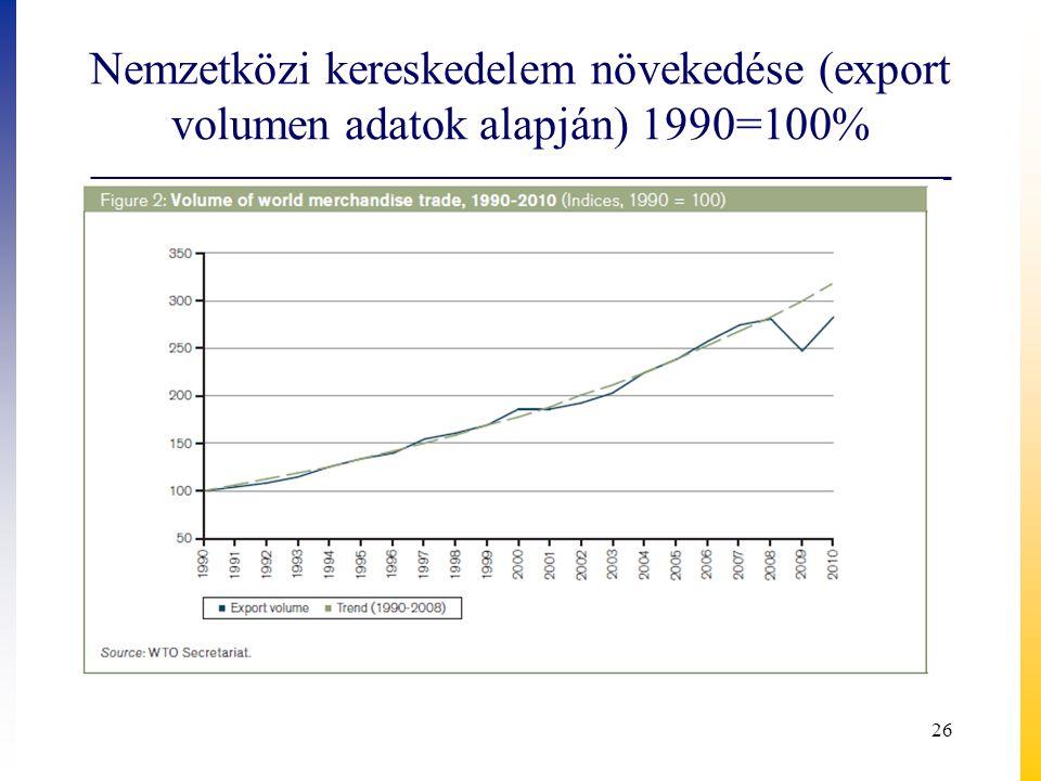 Nemzetközi kereskedelem növekedése (export volumen adatok alapján) 1990=100%