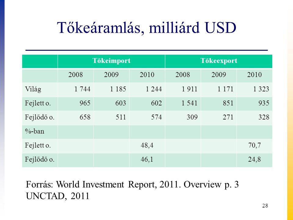 Tőkeáramlás, milliárd USD