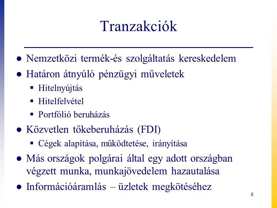 Tranzakciók Nemzetközi termék-és szolgáltatás kereskedelem
