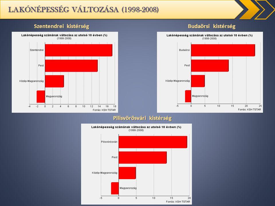LAKÓNÉPESSÉG VÁLTOZÁSA (1998-2008)