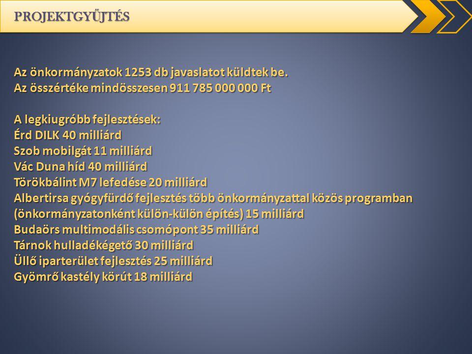 PROJEKTGYŰJTÉS Az önkormányzatok 1253 db javaslatot küldtek be. Az összértéke mindösszesen 911 785 000 000 Ft.