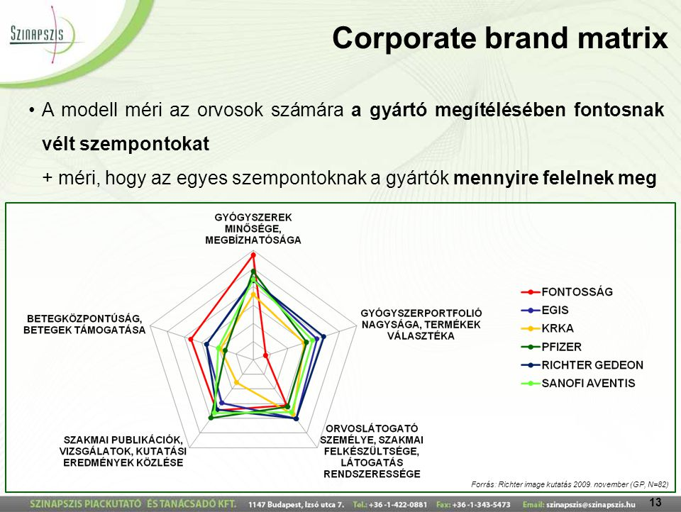 Corporate brand matrix