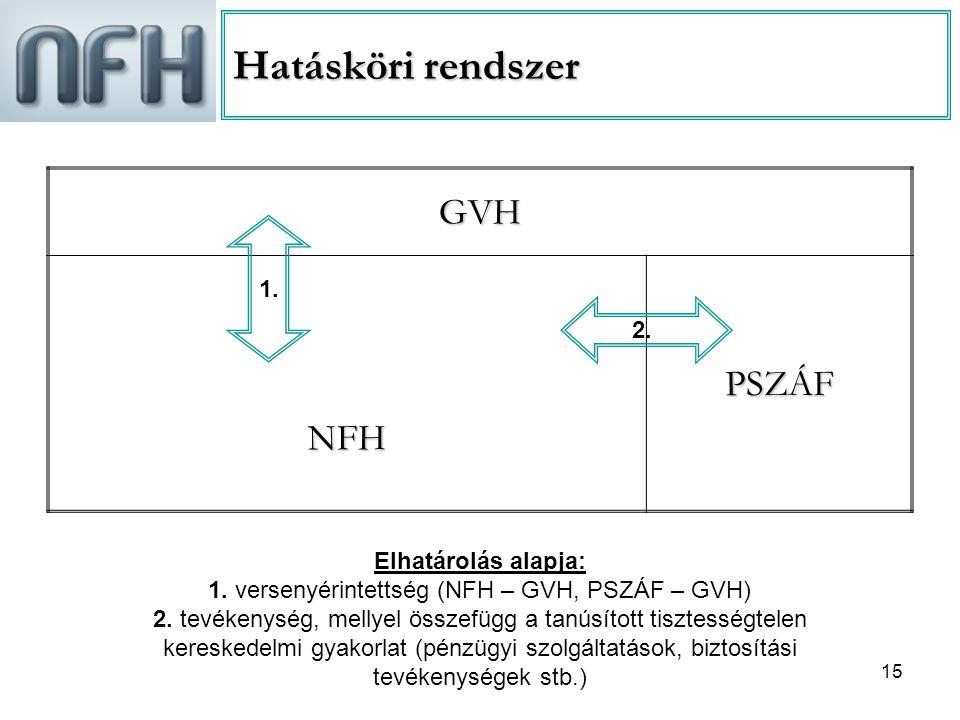 1. versenyérintettség (NFH – GVH, PSZÁF – GVH)