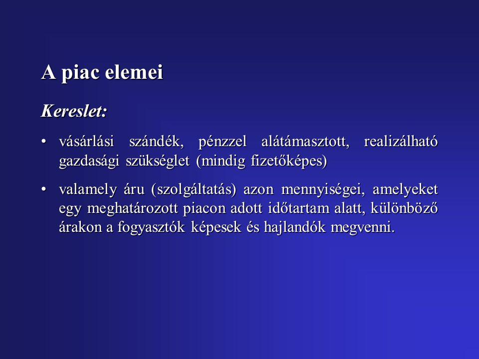 A piac elemei Kereslet:
