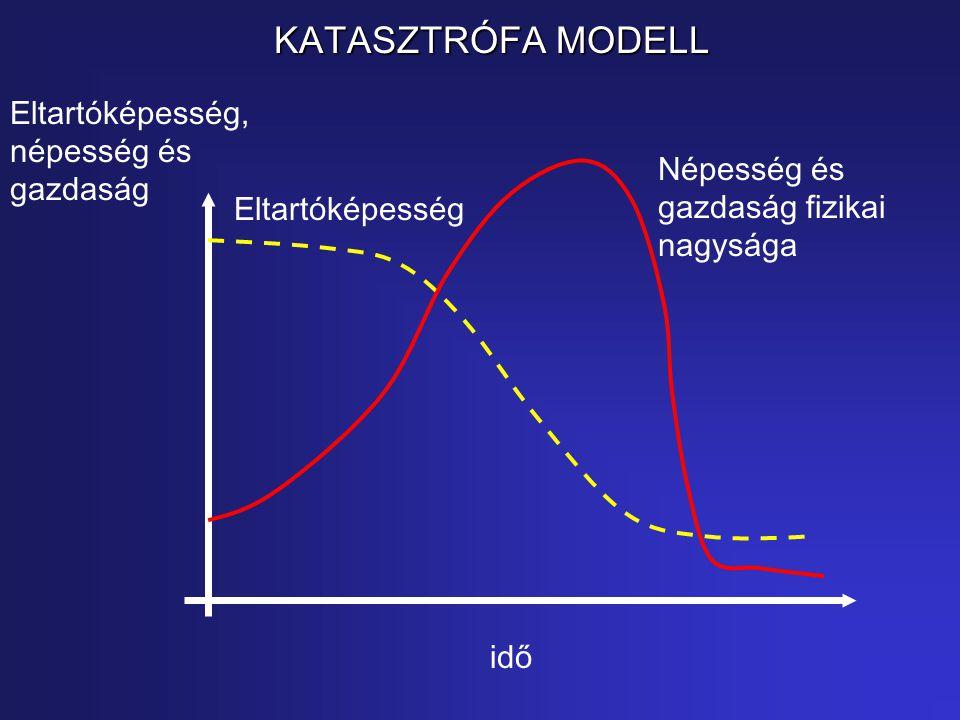 KATASZTRÓFA MODELL Eltartóképesség, népesség és gazdaság