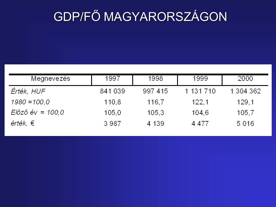 GDP/FŐ MAGYARORSZÁGON