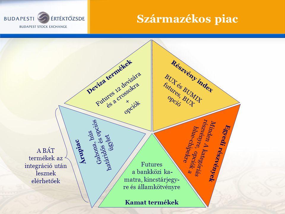 Származékos piac Deviza termékek Részvény index