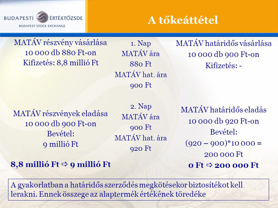 A tőkeáttétel MATÁV részvény vásárlása 10 000 db 880 Ft-on