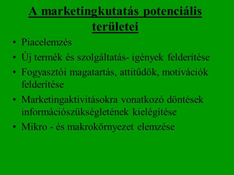A marketingkutatás potenciális területei