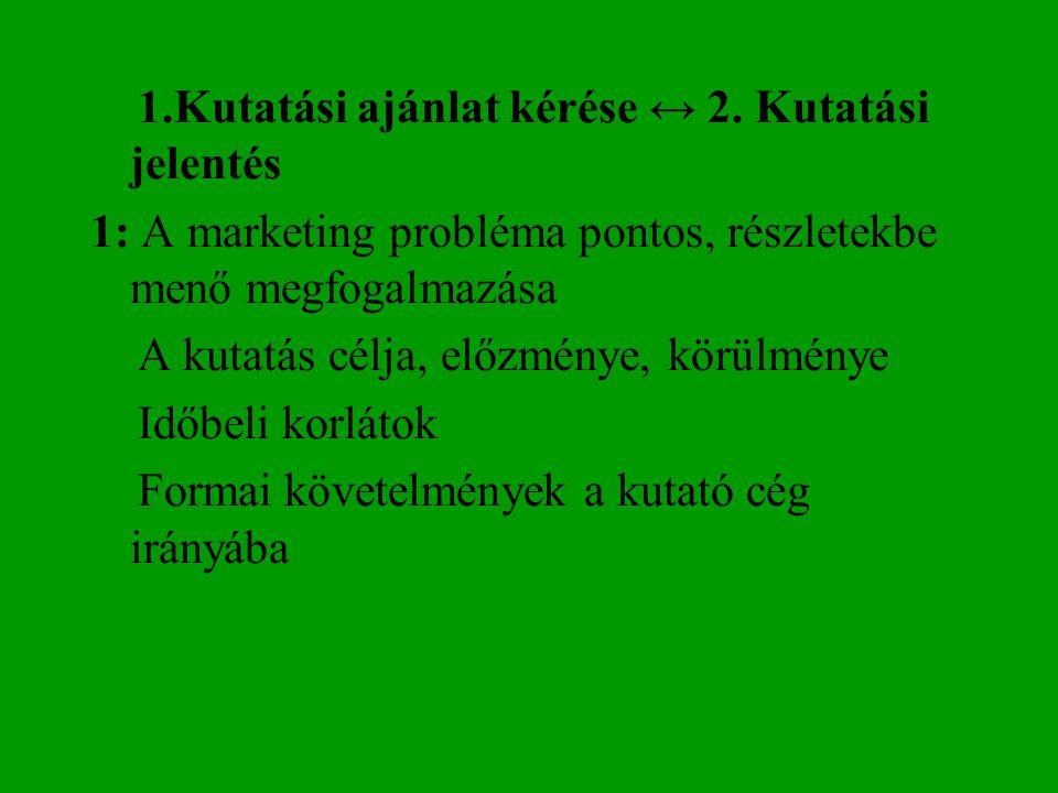 1.Kutatási ajánlat kérése ↔ 2. Kutatási jelentés