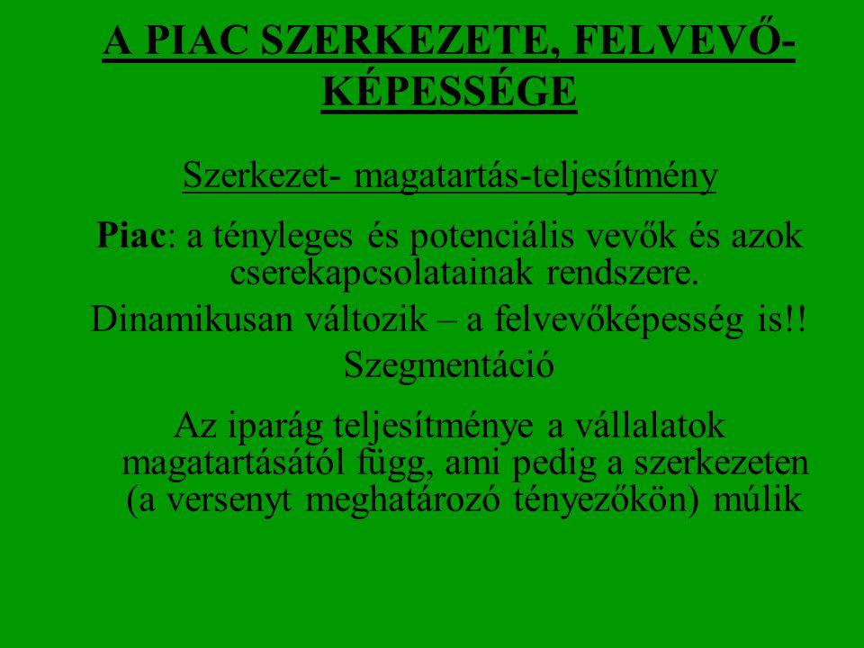 A PIAC SZERKEZETE, FELVEVŐ-