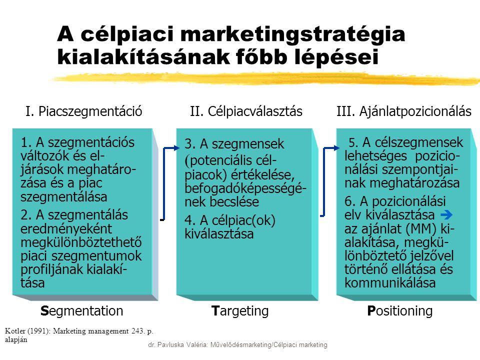 A célpiaci marketingstratégia kialakításának főbb lépései