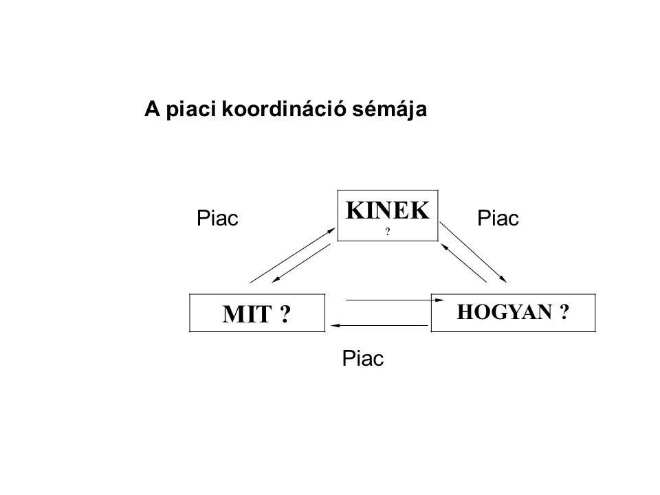 A piaci koordináció sémája