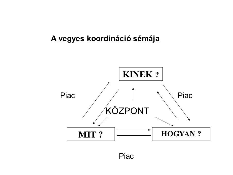 KINEK MIT A vegyes koordináció sémája Piac Piac HOGYAN Piac