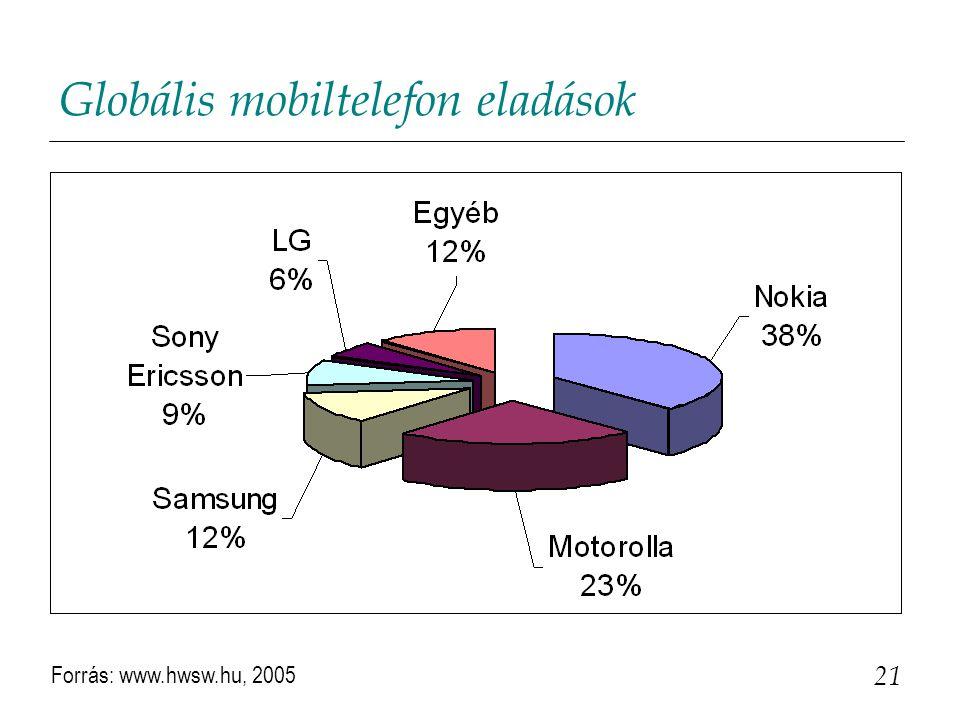 Globális mobiltelefon eladások