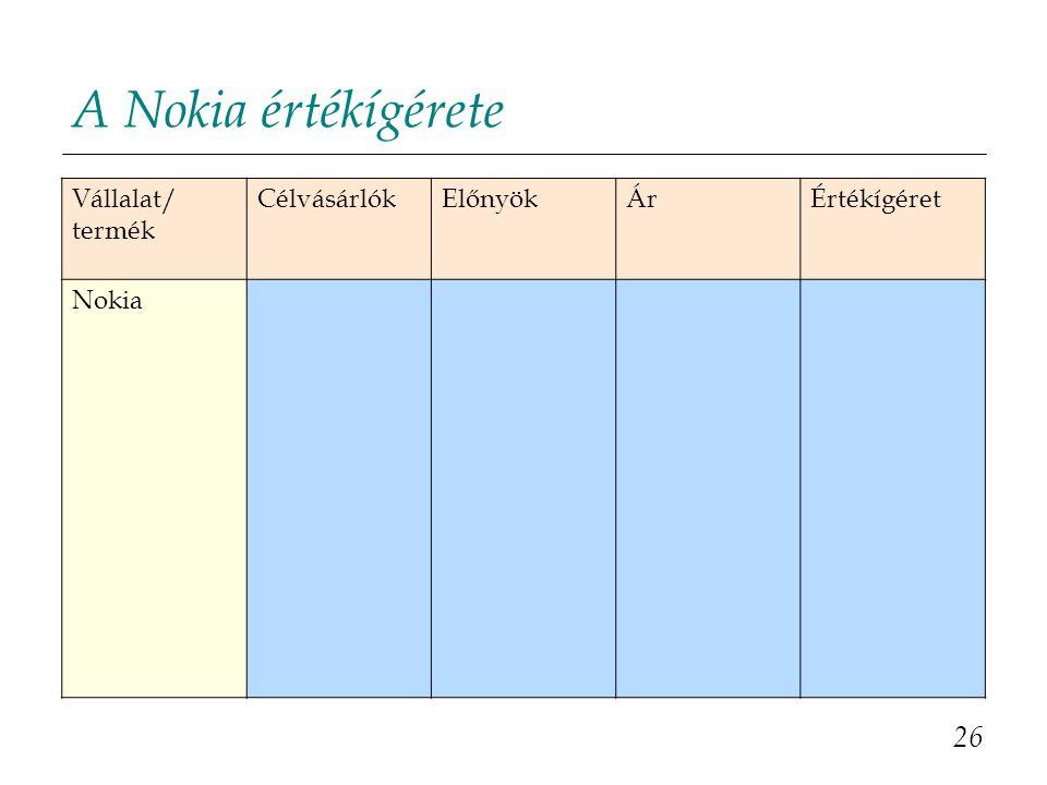 A Nokia értékígérete 26 Vállalat/ termék Célvásárlók Előnyök Ár