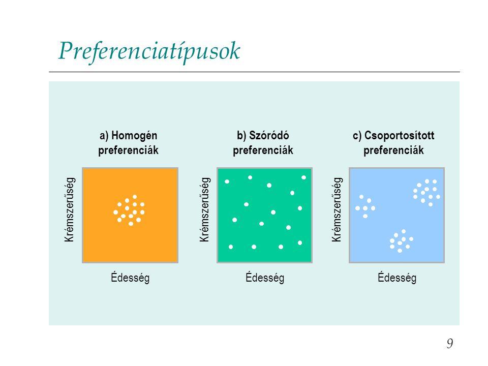 Preferenciatípusok 9 a) Homogén preferenciák b) Szóródó preferenciák