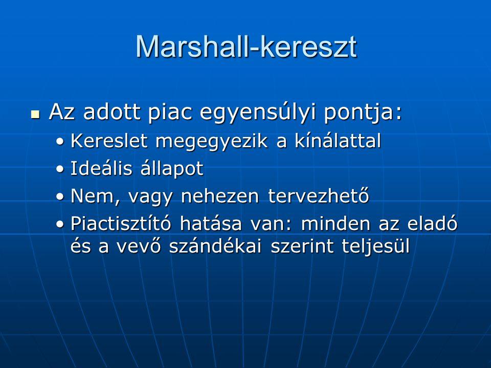 Marshall-kereszt Az adott piac egyensúlyi pontja: