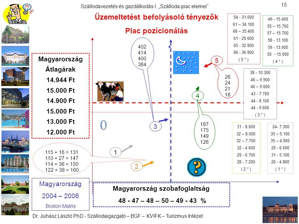 Üzemeltetést befolyásoló tényezők Magyarország szobafoglaltság