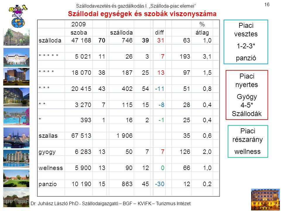 Szállodai egységek és szobák viszonyszáma