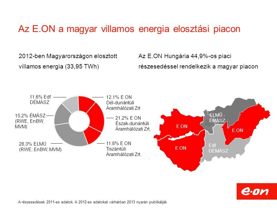 Az E.ON a magyar villamos energia elosztási piacon