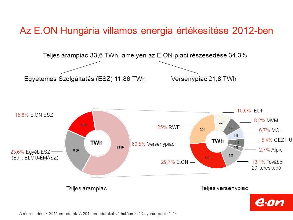Az E.ON Hungária villamos energia értékesítése 2012-ben