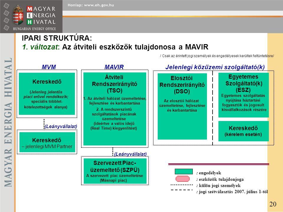 IPARI STRUKTÚRA: 1. változat: Az átviteli eszközök tulajdonosa a MAVIR