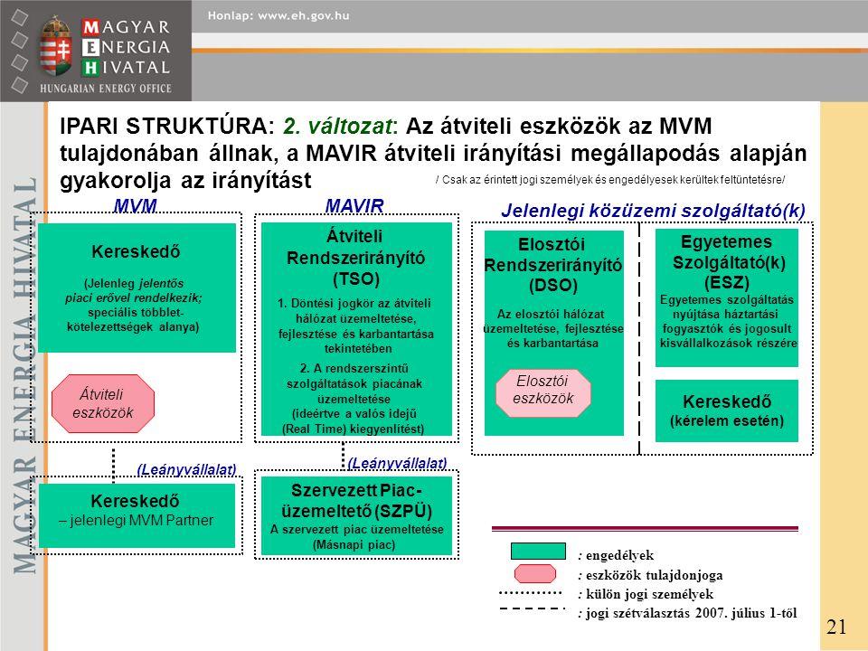 IPARI STRUKTÚRA: 2. változat: Az átviteli eszközök az MVM tulajdonában állnak, a MAVIR átviteli irányítási megállapodás alapján gyakorolja az irányítást