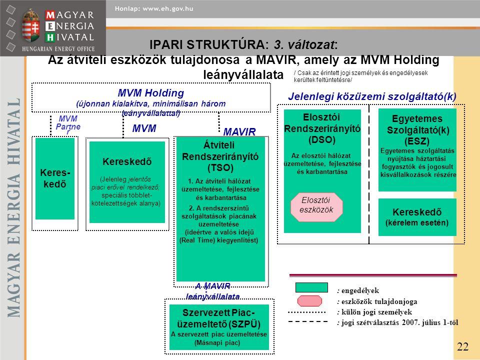 IPARI STRUKTÚRA: 3. változat: Az átviteli eszközök tulajdonosa a MAVIR, amely az MVM Holding leányvállalata