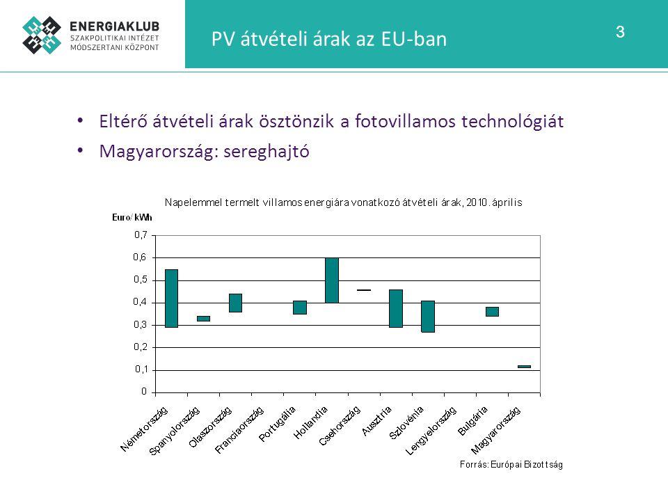 PV átvételi árak az EU-ban