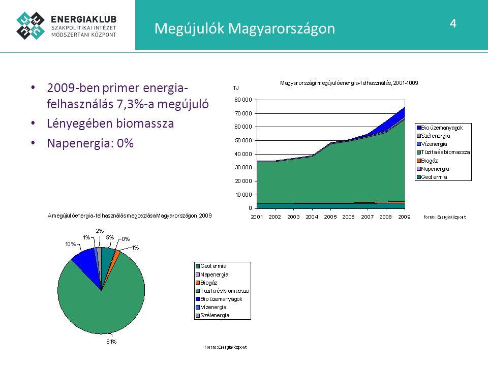 Megújulók Magyarországon