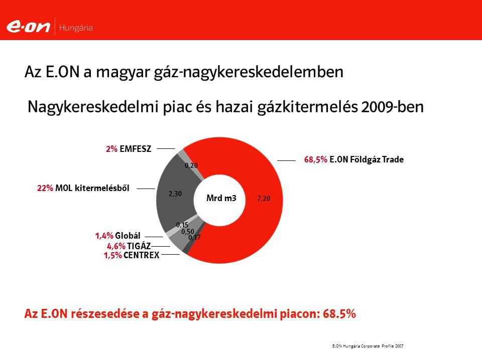 Az E.ON a magyar gáz-nagykereskedelemben