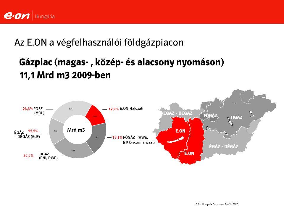 Az E.ON a végfelhasználói földgázpiacon