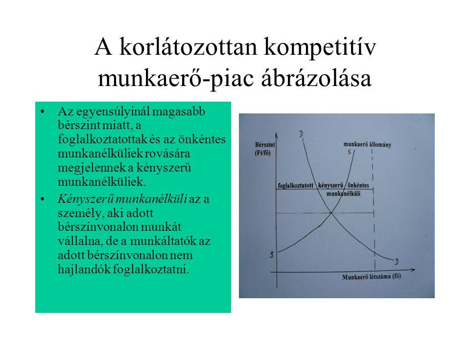 A korlátozottan kompetitív munkaerő-piac ábrázolása