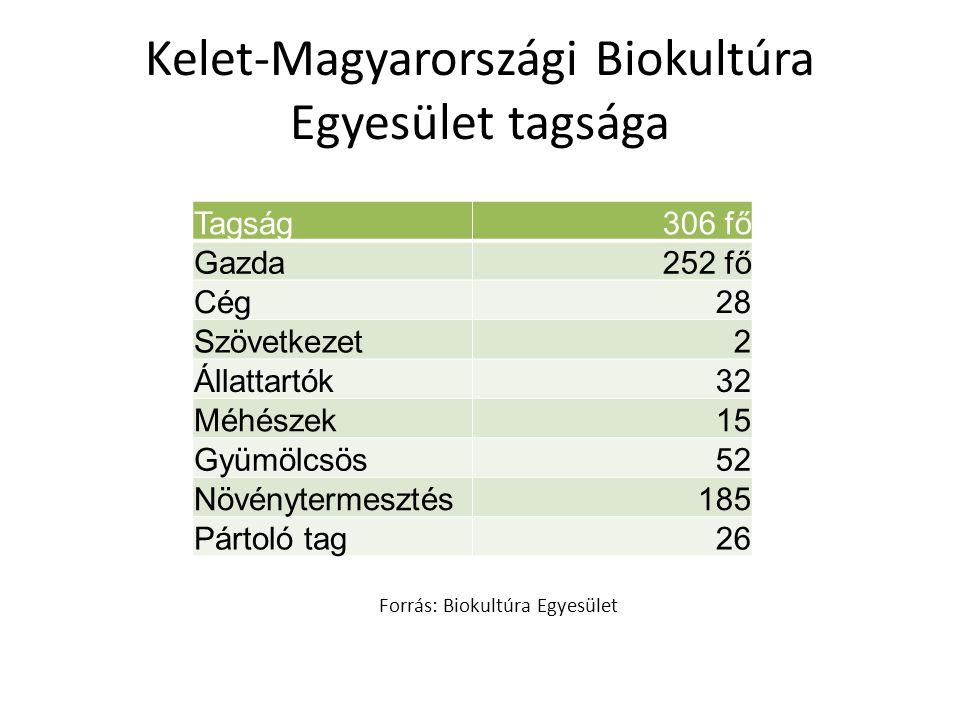 Kelet-Magyarországi Biokultúra Egyesület tagsága
