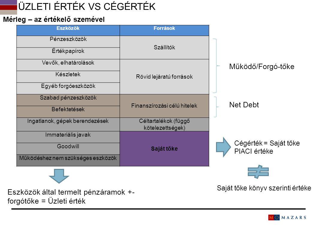 Üzleti érték vs cégérték