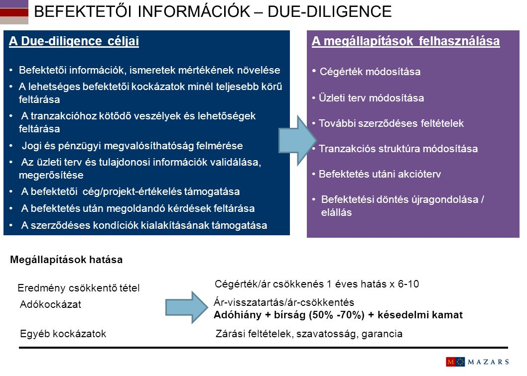 BEFEKTETŐI INFORMÁCIÓK – DUE-DILIGENCE