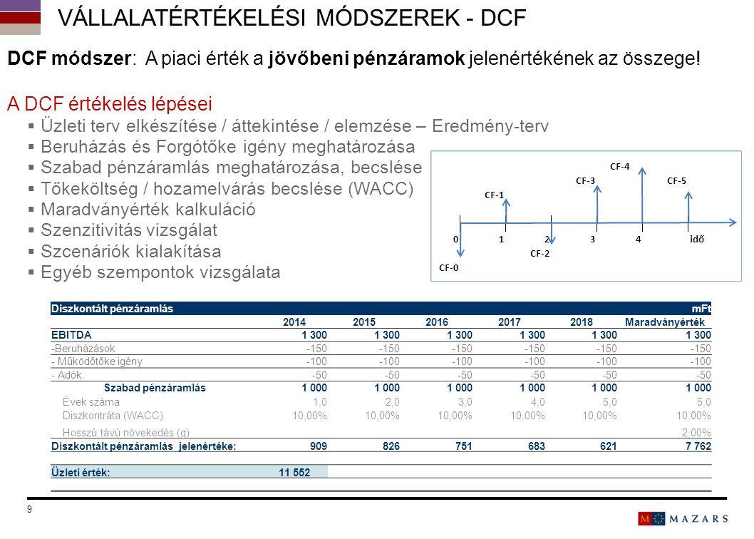VÁLLALATÉRTÉKELÉSI MÓDSZEREK - DCF