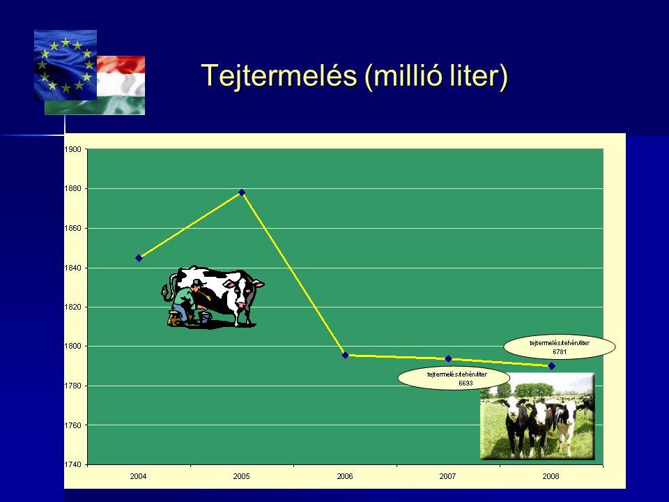 Tejtermelés (millió liter)