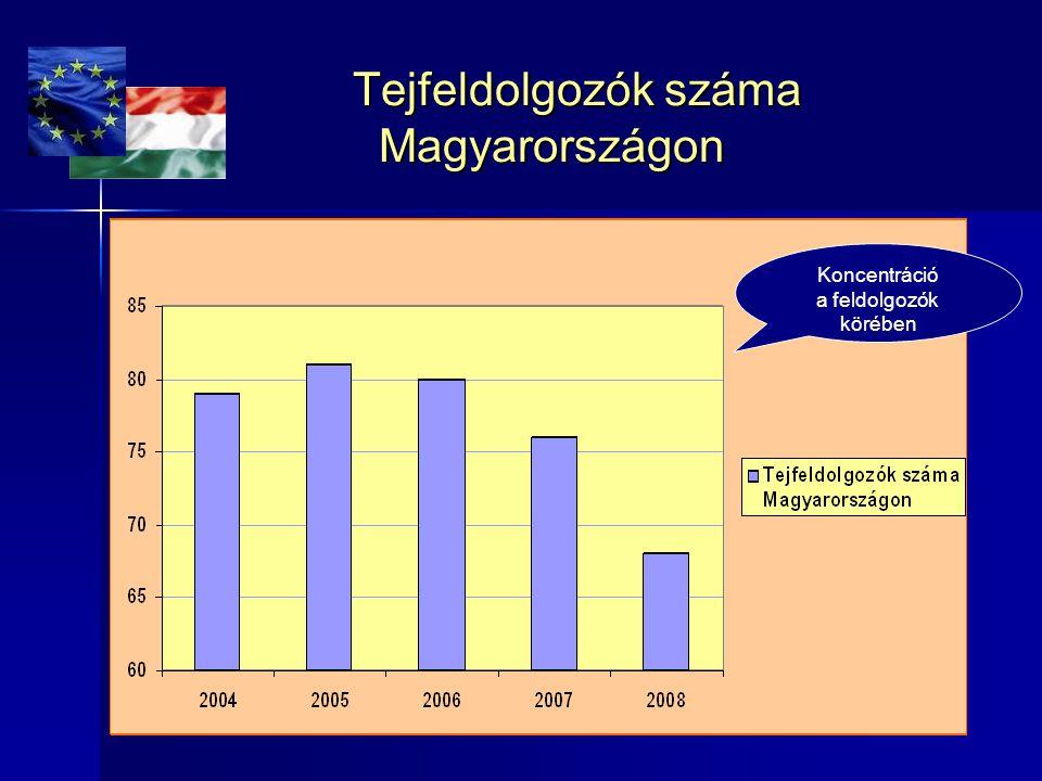 Tejfeldolgozók száma Magyarországon