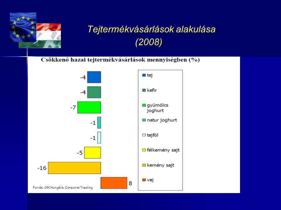 Tejtermékvásárlások alakulása (2008)